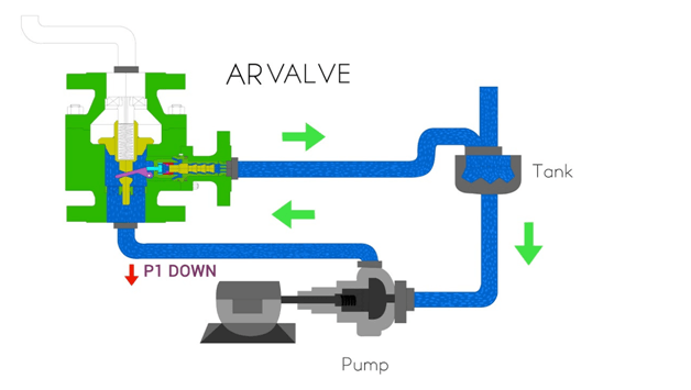 Automatic Recirculation Valve system